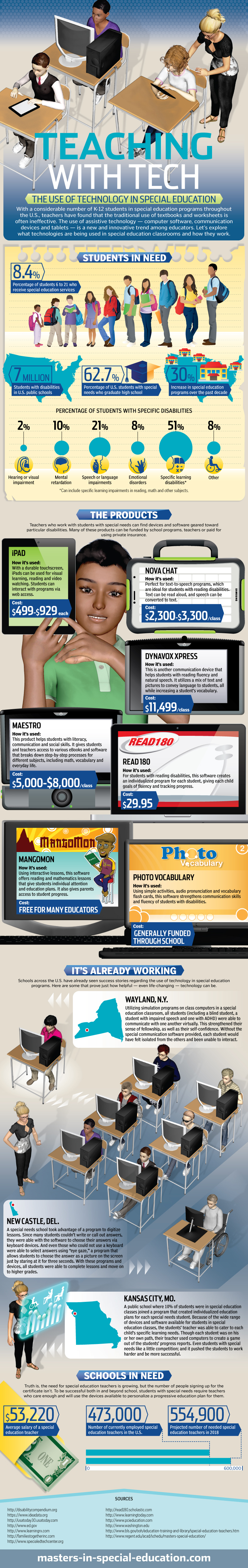 Infographic Trends In Special Education >> Teaching With Tech The Use Of Technology In Special Education