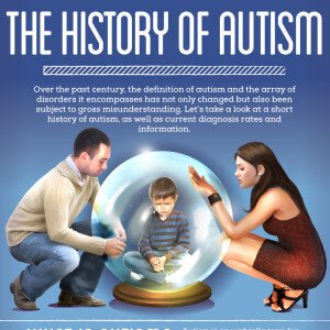 A Brief History Of Autism Research >> The History Of Autism Masters In Special Education Degree Program